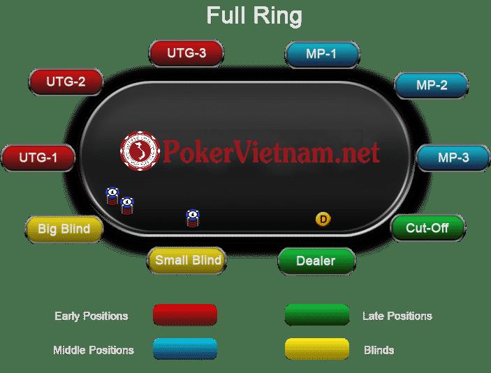 chơi Poker, cach choi poker, cách chơi poker, luật poker, luật chơi poker, vị trí người chơi poker, tên gọi vị trí người chơi, small blind, big blind, UTG, under the gun, middle position, late position, cut-off, vị trí Cut-off, button, vị tri button, dealer, vị trí dealer, vị trí trong ván bài poker