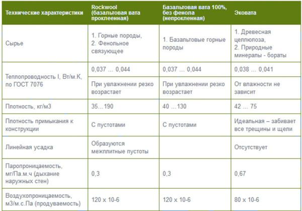 плотность базальтовой ваты