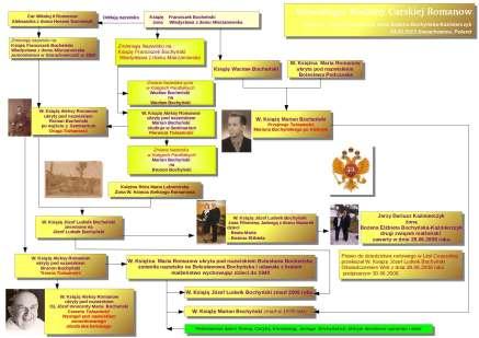Józef Inocenty Maria Bocheński Genealogia