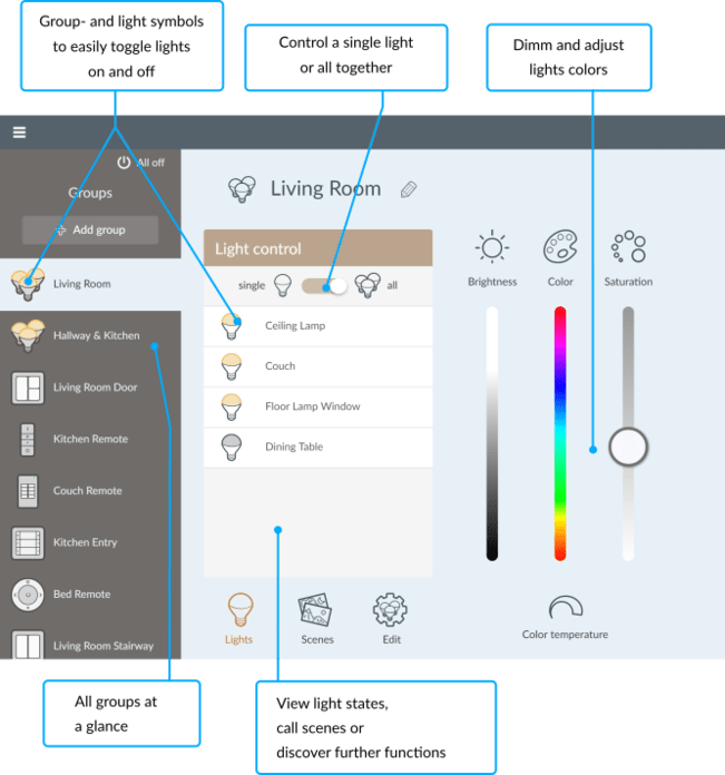 Phoscon Interface Demo