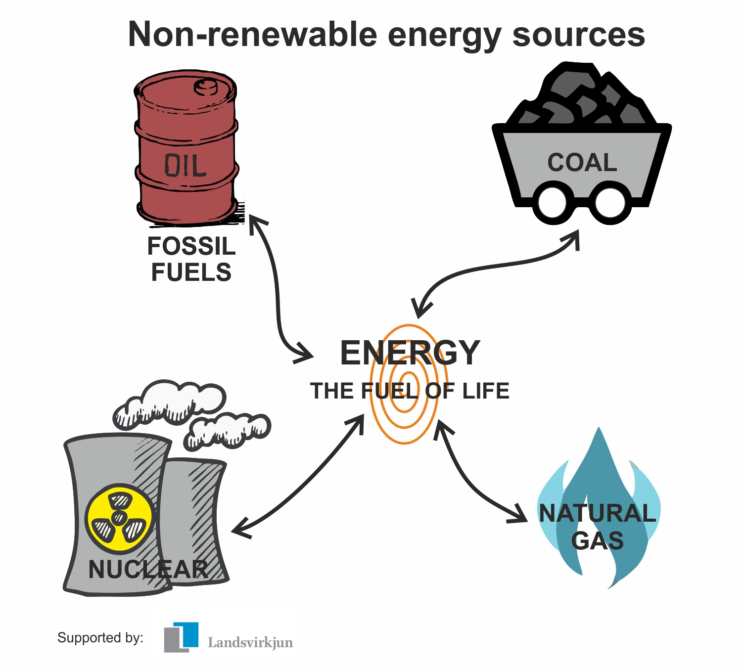 Non Renewable Energy