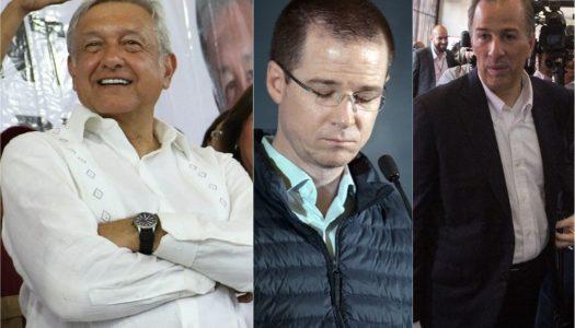 AMLO se mantiene firme con 48%, ni juntos Anaya y Meade lo alcanzan: Reforma
