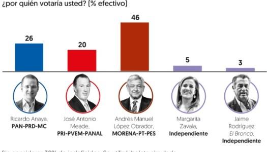 AMLO aventaja 20 puntos a segundo lugar, según encuesta de El Financiero