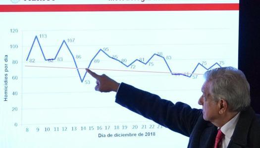 AMLO da datos sobre delincuencia y exhibe mentira del diario Reforma