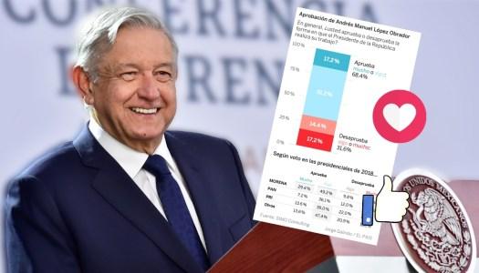 Abrumador respaldo a AMLO, más del 68% lo aprueban: El País