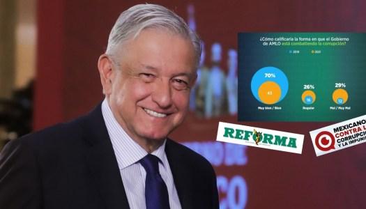 Hasta Reforma y MCCI lo reconocen: mexicanos ven a AMLO como un Presidente honesto