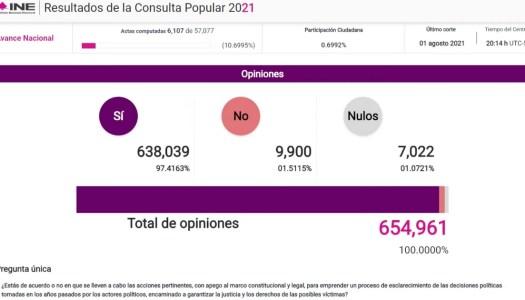 EN VIVO   Aquí puedes ver el conteo de la Consulta Popular en tiempo real