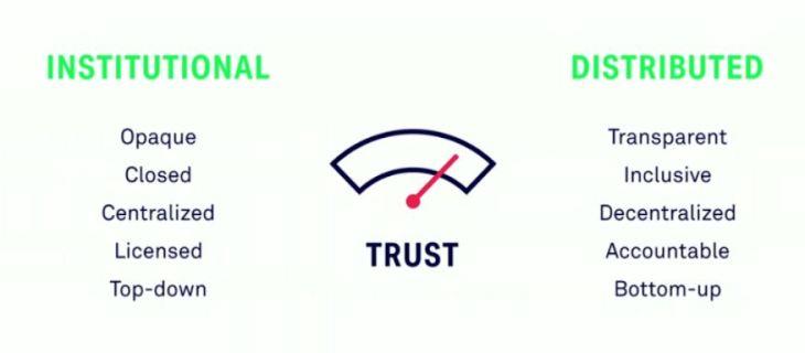 Institutional vs distributed trust
