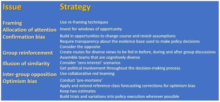 behav govt strategies