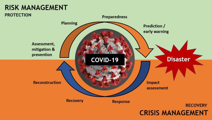 COVID-19 requires updated risk management, strategies and operations