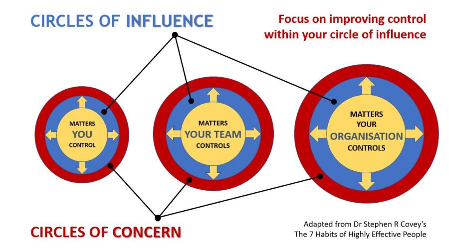 Circles of Control: personal, group and organisational