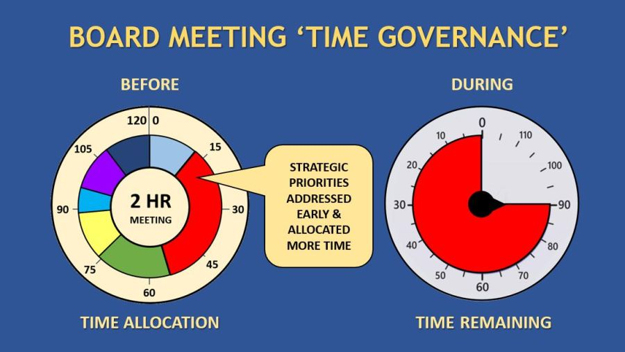 Efficient 'time governance'