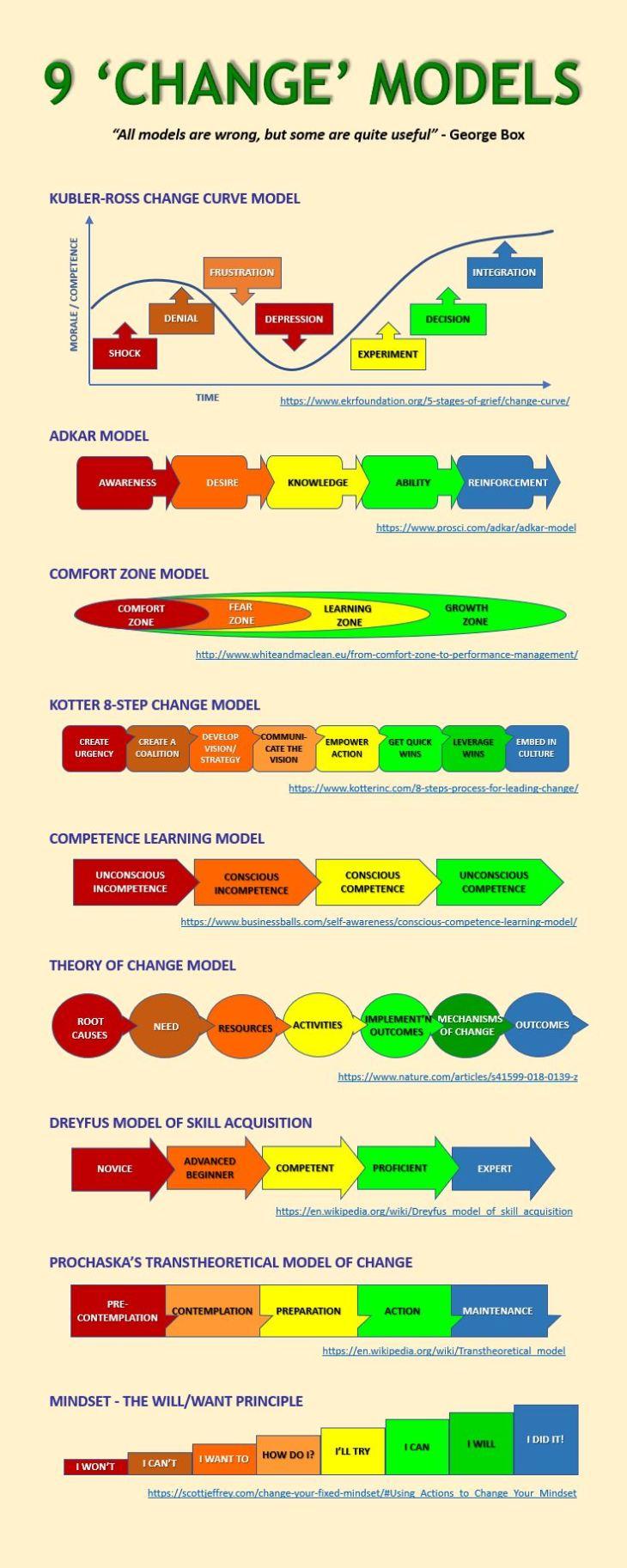 9 Change Models