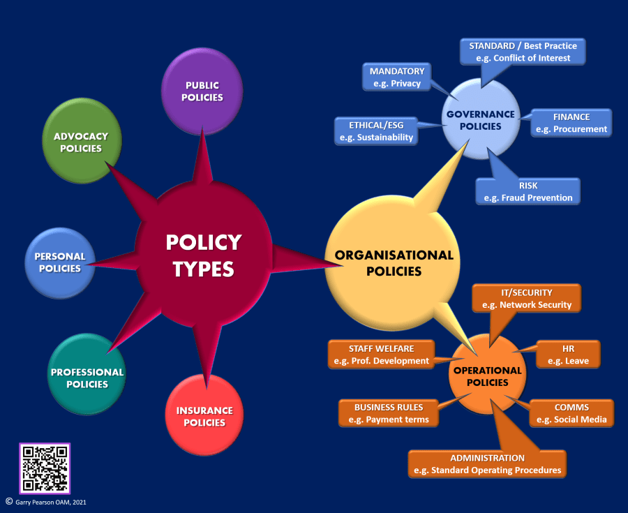 An Organisational Policy 'Taxonomy'