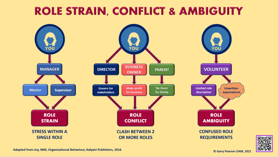 Conflict Governance: Managing Role Conflict, Strain & Ambiguity