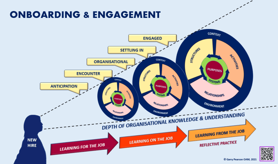 Getting on board with employee engagement