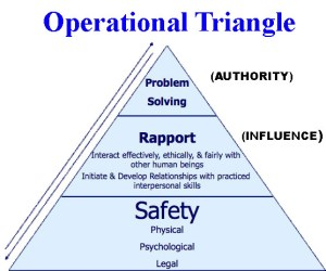 operational-triangle
