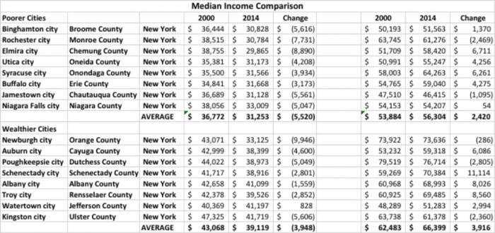 median income