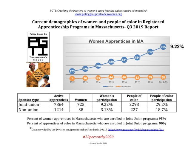 2019 Q3 Current demographics of women and minority participants in Registered Apprenticeship Programs in Massachusetts
