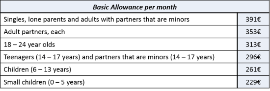 Basic Allowance table