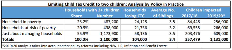 Two Child Tax Credit - table