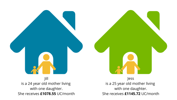 Graphic illustrating the difference in income between two young mothers, both of whom have a daughter, because one is 24 and the other is 25