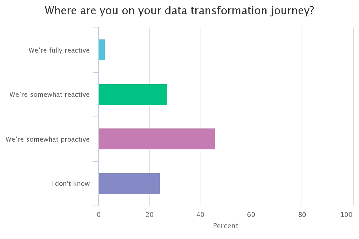 Poll: Where are you on your data transformation journey?