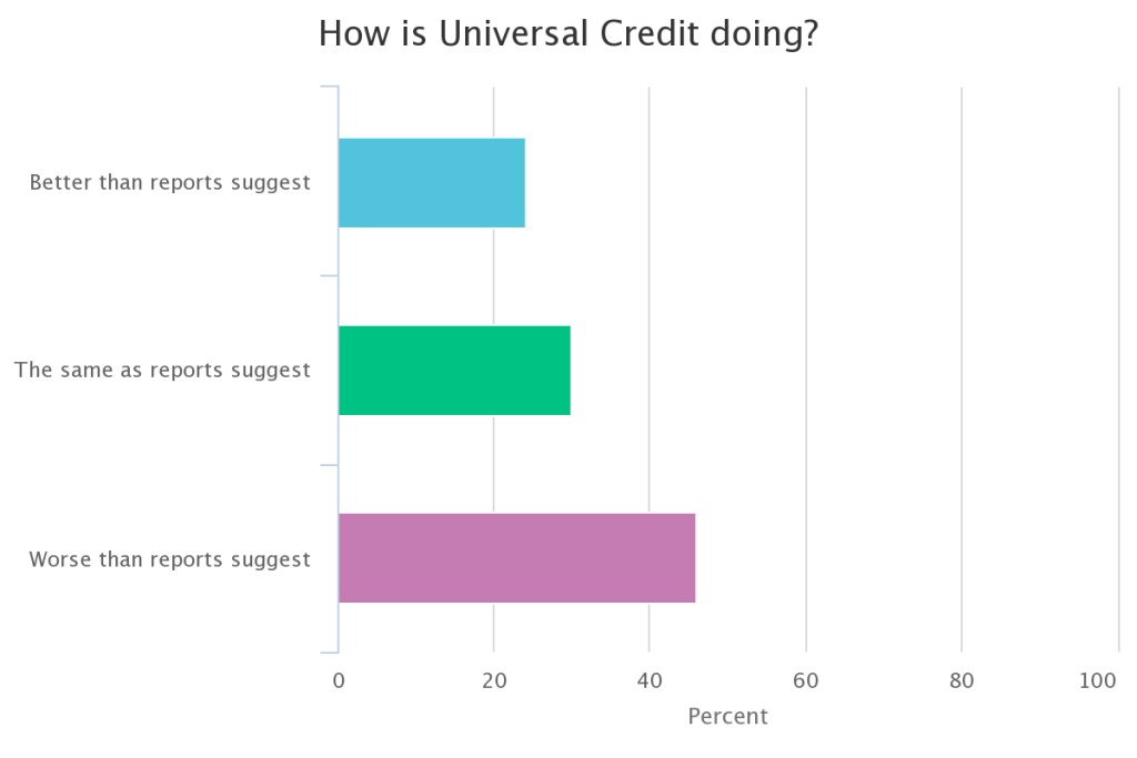 How is Universal Credit Doing poll results