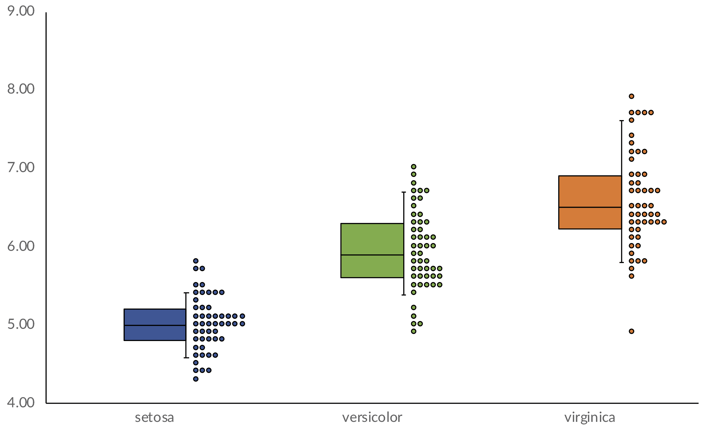 The Box And Whisker And Scatterplot Chart