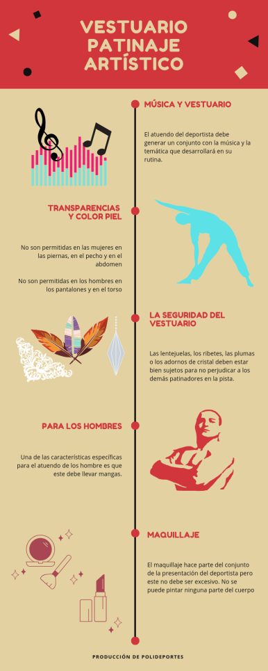 Vestuario Patinaje Artístico infografía