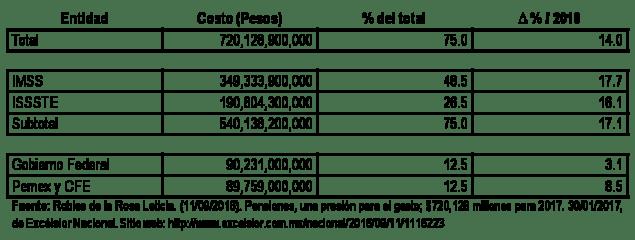 Costode las Pensiones y jubilaciones en México en 2017