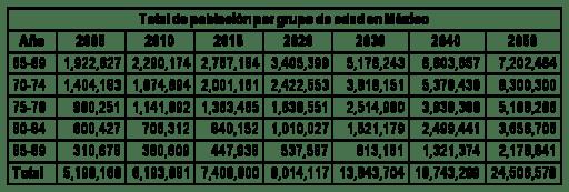 Total de población por grupo de edad en México