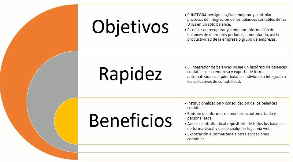 objetivos, rapidez, beneficios, gestión financiera, integración, control