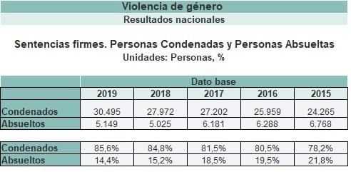 Sentencias firmes, condenados y absueltos en violencia de género en España entre 2015 y 2019.