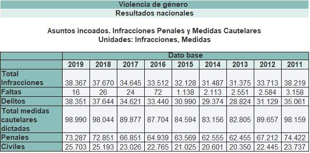 Infracciones empezadas por año basadas en la ley de violcencia de género. Año 2011 - 2019.