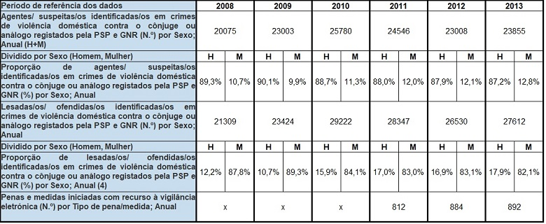 Quadro de violência doméstica em Portugal 2008-2013