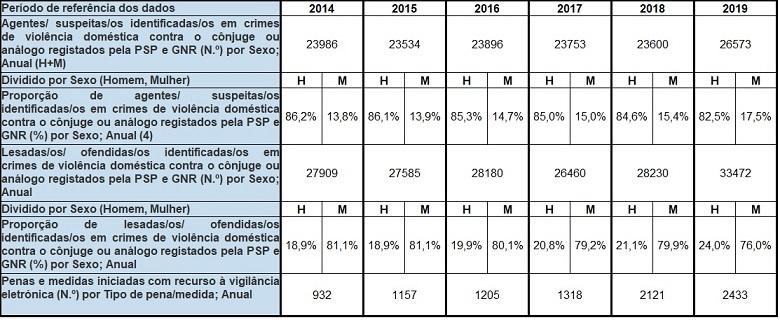 Quadro de violência doméstica em Portugal 2014-2019