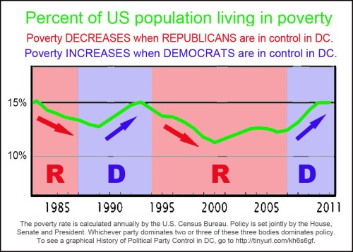 Poverty: It's a Democrat thing.