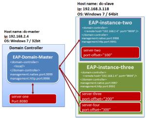 jboss-eap-architecture