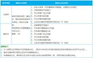 微信公眾號特權說明