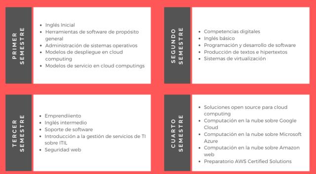 Ruta sugerida Técnico profesional en Procesos de Cloud Computing