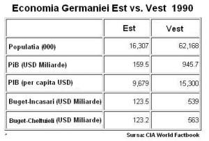 germania_pib_est-vest