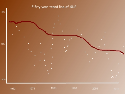 US GDP trend line