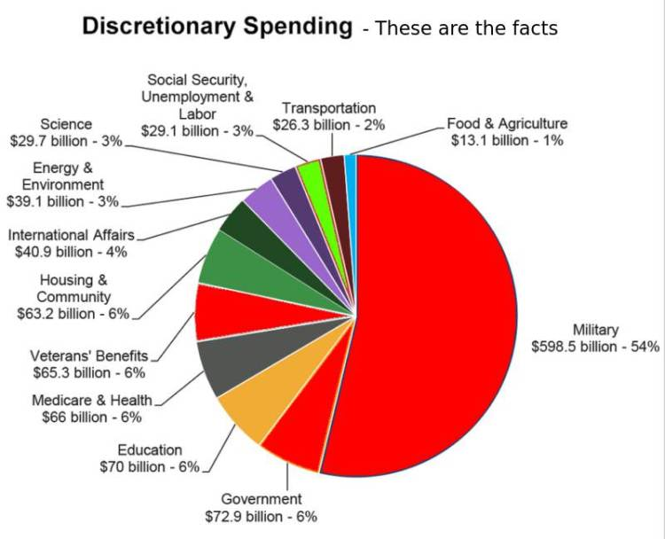 US spending on Military is supported by both parties.