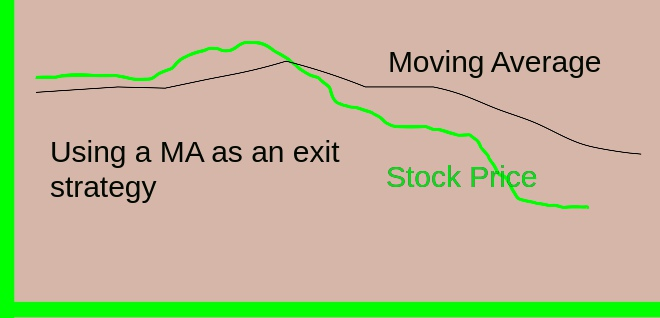 200 day MA as a sell signal