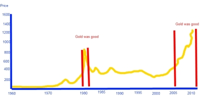 Gold as a good investment