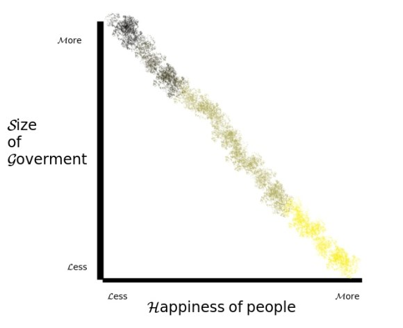 government and happiness