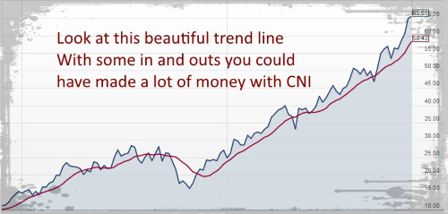 find teh right stock based on trend