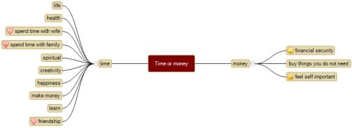 time money lifestyle choice