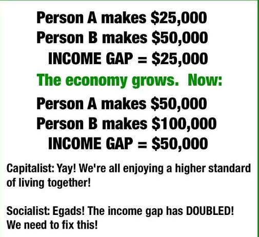 liberal-math-increase-income-doubled-standard-of-living-gap